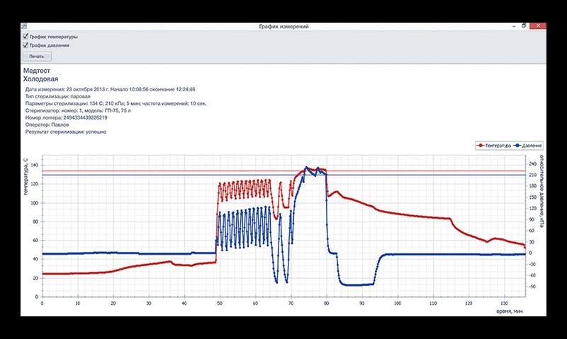 Информация о температуре и давлении электронного индикатора - САДЭ в виде графика
