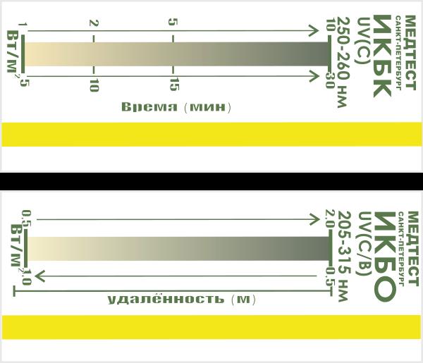 Индикаторы для контроля ультрафиолетового бактерицидного облучения